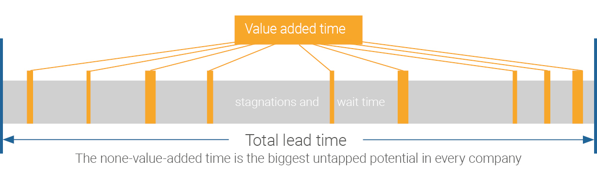 [Translate to US:] Reduce lead time with APS - Advanced Planning and Scheduling